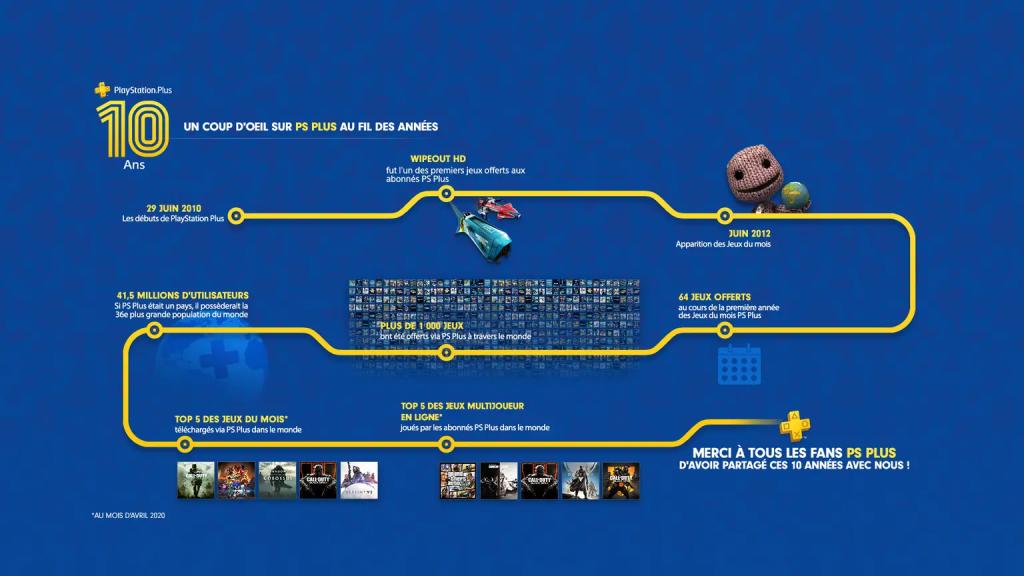 Infographie 10 ans du PS+
